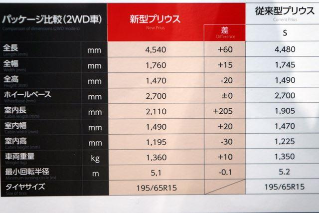 新旧モデルのサイズ比較。全長が60mm、室内長が205mmも増えるなどボディは全般に大きくなった