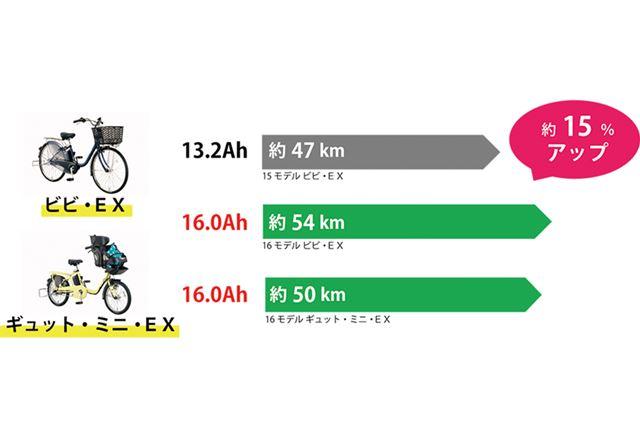 従来モデルの走行距離は約47kmなので、走行距離は約15%向上した
