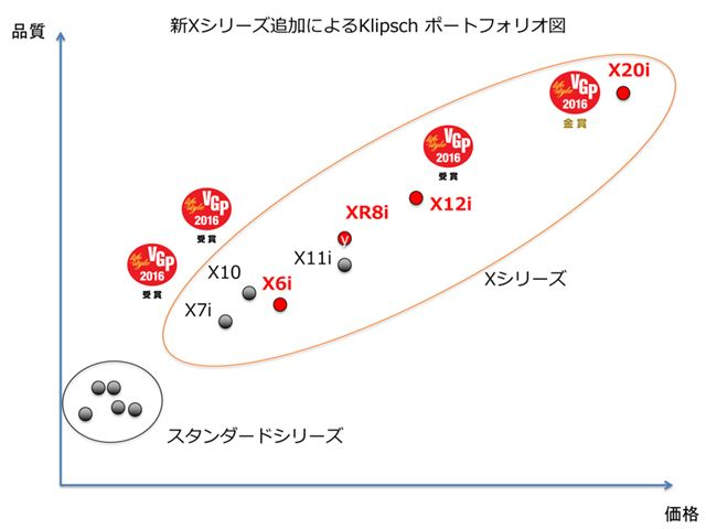 新しいXシリーズのポジショニングマップ。赤色が新モデルだ