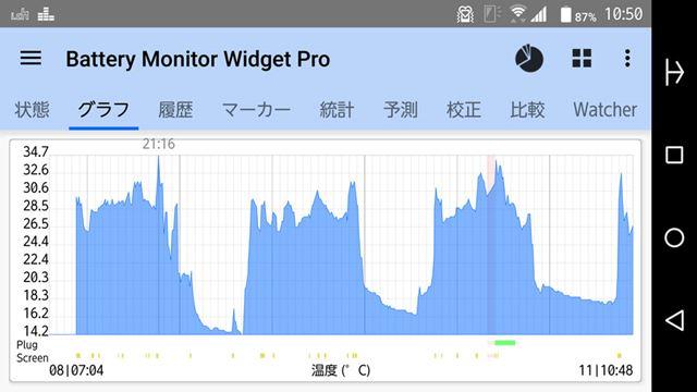 使用中のCPUの温度ログ。最高が34.7度となっており、40度を越える8コア機よりも明らかに低い