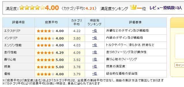 図3:新型「プリウス」のユーザー評価(12月16日時点)