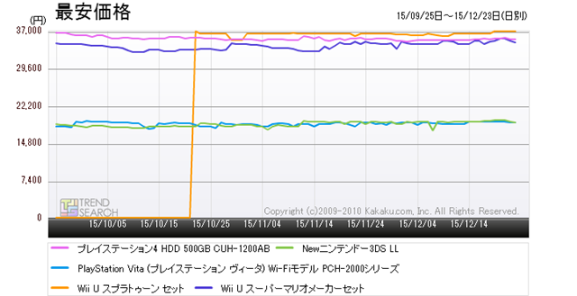 """Figure 3: Trends in the lowest prices of five popular products in the """"Game console"""" category (last 3 months)"""