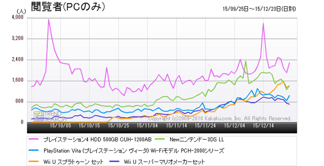 """Figure 1: Trends in the access of five popular products in the """"Game console"""" category (last 3 months)"""