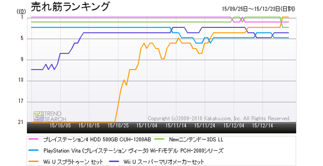 """Figure 2: Trends in sales of five popular products in the """"Game console"""" category (last 3 months)"""
