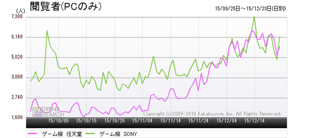 """Figure 4: Changes in the number of accesses by Sony and Nintendo in the """"Game console"""" category (last 3 months)"""