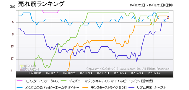 """Figure 7: Trends in top-selling ranking of five popular products in the """"Nintendo 3DS Software"""" category (last 3 months)"""