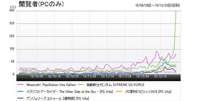 """Figure 10: Trends in the number of accesses for the five popular products in the """"PlayStation Vita Software"""" category (last 3 months)"""