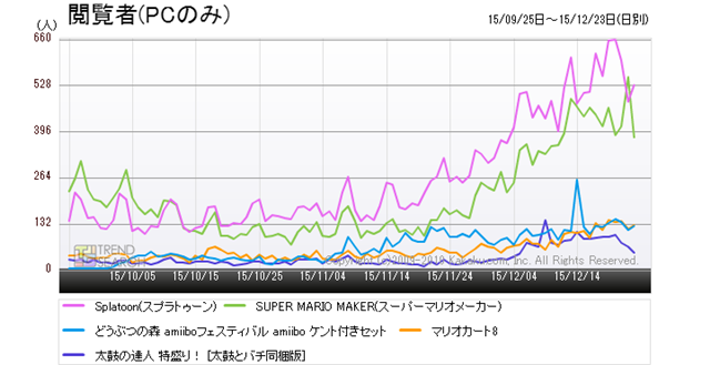 """Figure 9: Trends in the number of accesses to five popular products in the """"Wii U Software"""" category (last 3 months)"""
