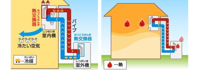 冷房運転時の仕組みの図解。室内から熱が外に排出され、冷たい空気が届けられる