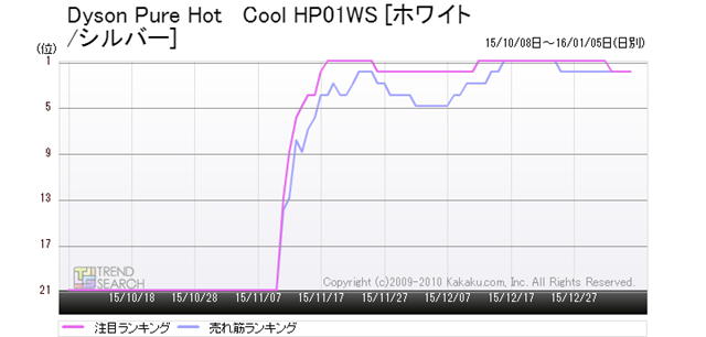 図11:ダイソン「Dyson Pure Hot + Cool HP01WS」の売れ筋・注目ランキング推移(過去3か月)