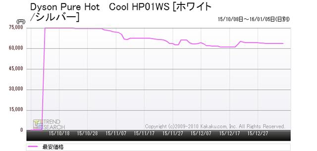図12:ダイソン「Dyson Pure Hot + Cool HP01WS」の最安価格推移(過去3か月)