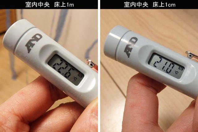 部屋の中心部の温度は、床上1m付近は19.6℃→22.6℃、床上1cm付近は18.8℃→21℃となった