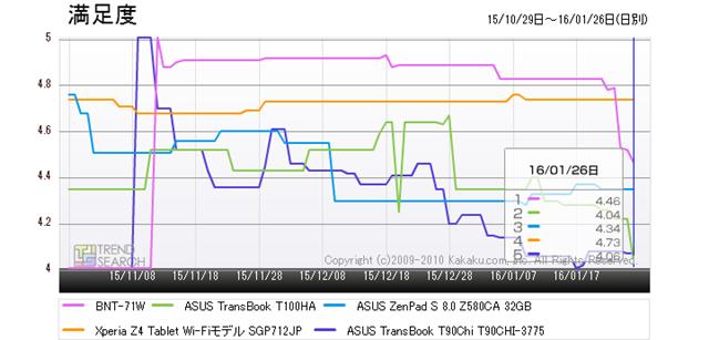 図4:「タブレットPC(端末)・PDA」カテゴリーにおける人気5製品の満足度推移(過去3か月)