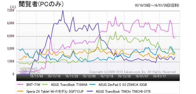 図2:「タブレットPC(端末)・PDA」カテゴリーにおける人気5製品のアクセス数推移(過去3か月)