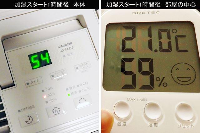 加湿をスタートしてから1時間後、本体の表示は54%となり、部屋の中ほどの場所は59%にまで湿度が上昇
