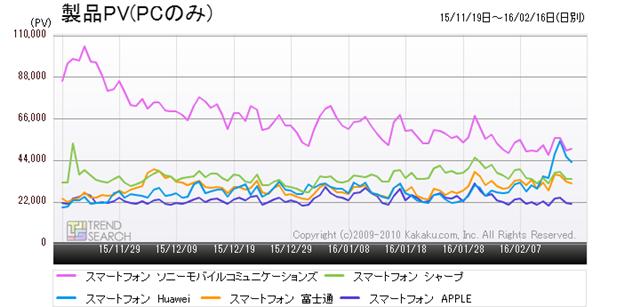 図4:「スマートフォン」カテゴリーにおける人気5メーカーのアクセス数推移(過去3か月)