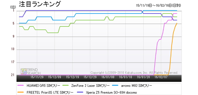図2:「スマートフォン」カテゴリーにおける人気5製品のランキング推移(過去3か月)