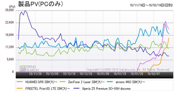 図3:「スマートフォン」カテゴリーにおける人気5製品のアクセス数推移(過去3か月)