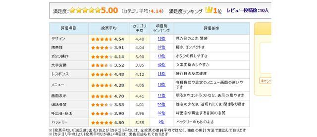 図7:Huawei「HUAWEI GR5」のユーザー評価(2016年2月17日現在)