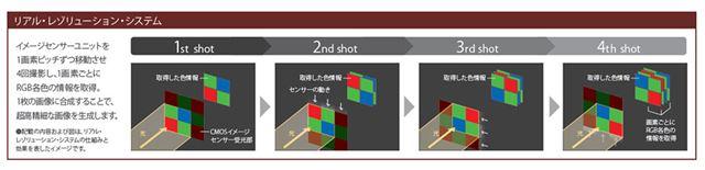 リアル・レゾリューション・システムのイメージ