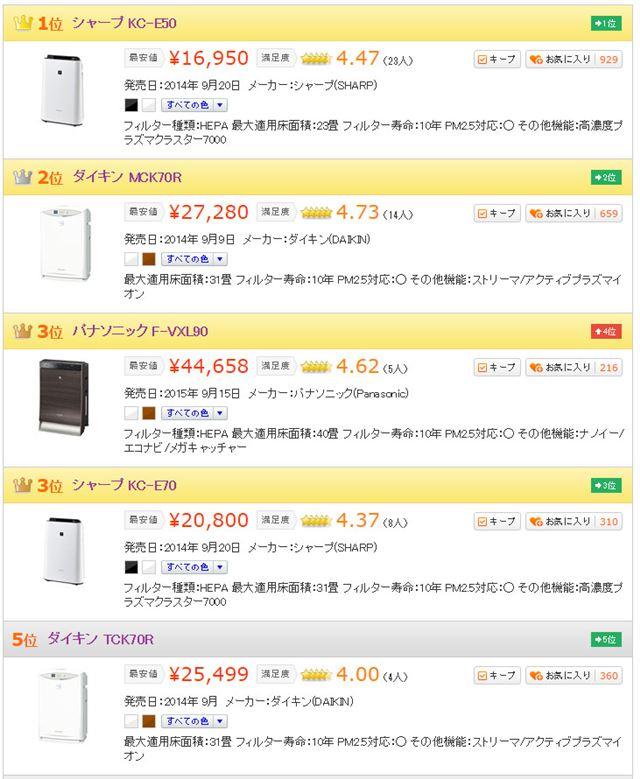 図3:「空気清浄機」カテゴリーにおける売れ筋製品ベスト5(2016年3月9日時点)