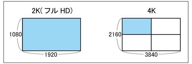 2Kテレビと4Kテレビの画素数のイメージ
