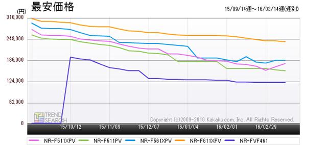 図6:パナソニックの人気モデル5製品の最安価格推移(過去6か月)