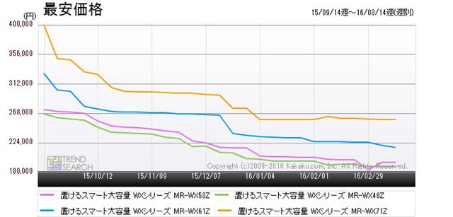 図7:三菱電機の人気モデル5製品の最安価格推移(過去6か月)
