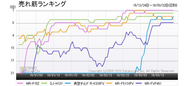 図3:「冷蔵庫・冷凍庫」カテゴリーにおける売れ筋ランキング上位5製品のランキング推移(過去3か月)