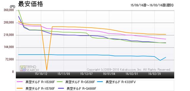 図8:日立の人気モデル5製品の最安価格推移(過去6か月)