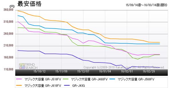 図9:東芝の人気モデル5製品の最安価格推移(過去6か月)