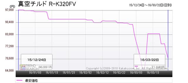 図5:日立「真空チルド R-K320FV」の最安価格推移(過去3か月)