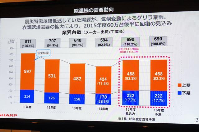 2015年の除湿機の出荷台数は、前年の116.2%に伸長