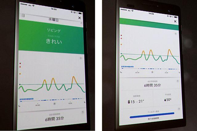 室内の空気状況はアプリに記録され、さかのぼってグラフで確認できるようになっている