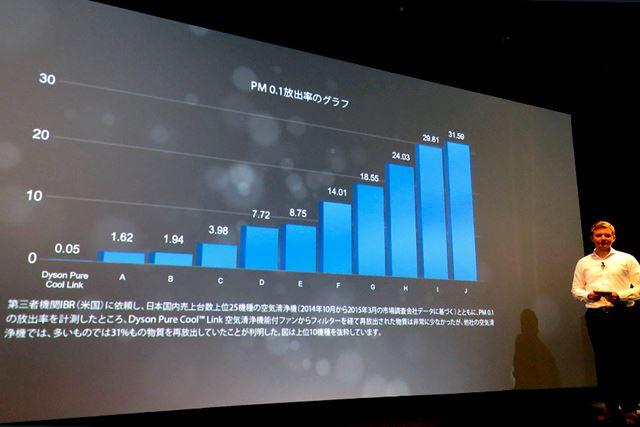 Dyson Pure Cool Linkでは、PM0.1の放出率が0.05%だったというデータをもとに性能の高さをアピール