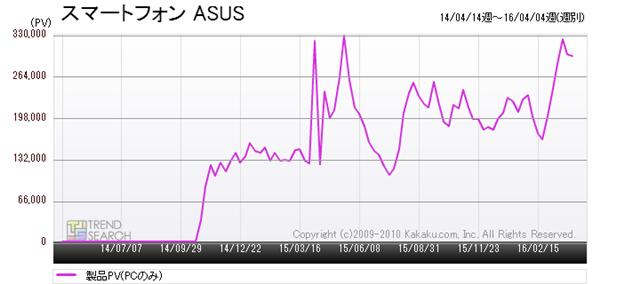 図5:「スマートフォン」カテゴリーにおけるASUS製品のアクセス推移(過去2年)