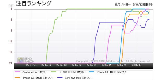図2:「スマートフォン」カテゴリーにおける人気5製品の注目ランキング推移(過去3か月)