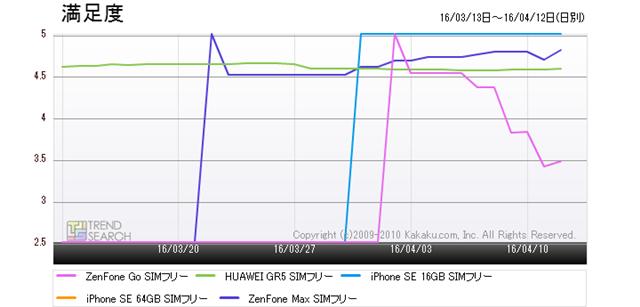 図6:「スマートフォン」カテゴリーにおける人気5製品の満足度推移(過去1か月)