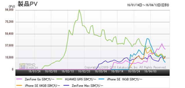 図3:「スマートフォン」カテゴリーにおける人気5製品のアクセス推移(過去3か月)