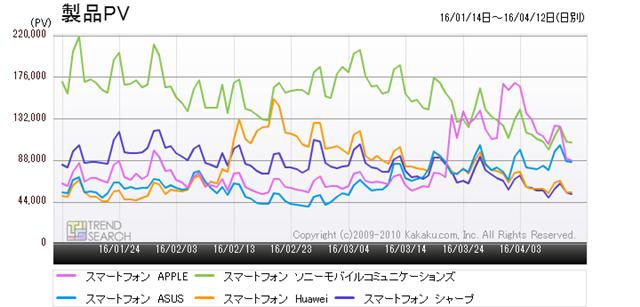 図4:「スマートフォン」カテゴリーにおける主要5メーカーのアクセス推移(過去3か月)