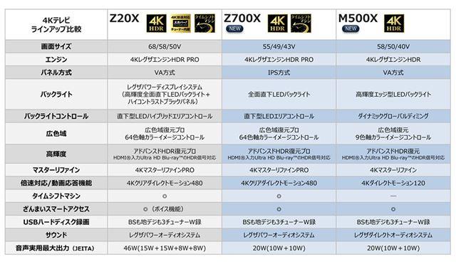 4K REGZA新ラインアップの機能比較表