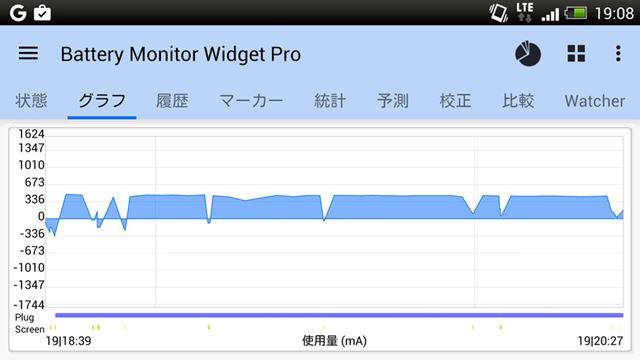 充電中の電流のグラフ。450〜480mA前後で推移している