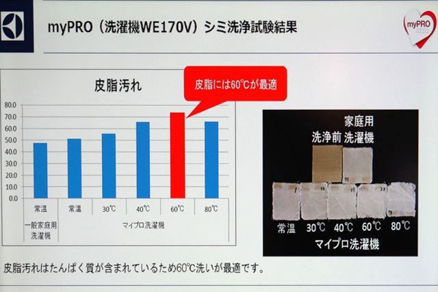 温度帯の違いによる汚れ落ちの比較。皮脂汚れは80℃では落ちにくいなど、汚れに合わせた温度を選択できる