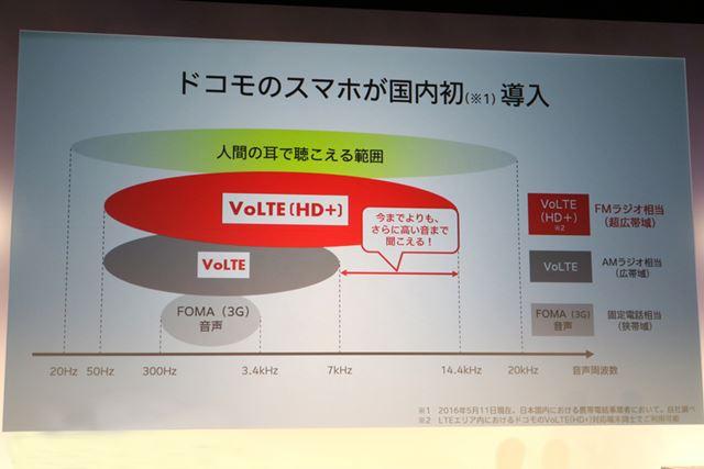 VoLTE(HD+)は、FMラジオ相当の音質。会場で聴き比べたが、VoLTEよりも聴きとりやすかった