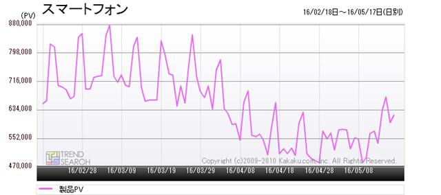 図1:「スマートフォン」カテゴリーのアクセス数推移(過去3か月)