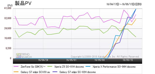 図2:「スマートフォン」カテゴリーにおける人気ベスト5製品のアクセス数推移(過去1か月)