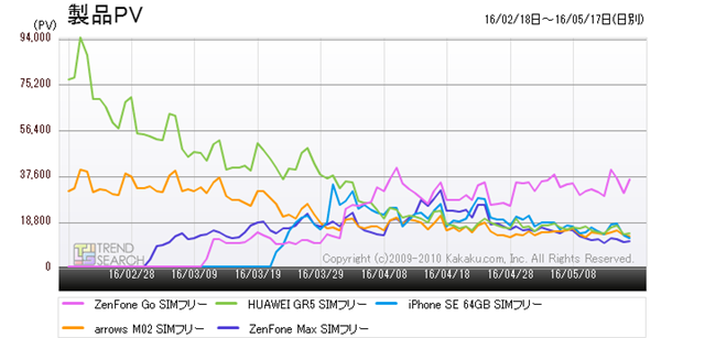 図4:「スマートフォン」カテゴリーにおける人気SIMフリーモデル5製品のアクセス数推移(過去3か月)