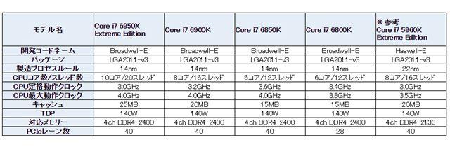 「Core i7 6900/6800」シリーズの主な仕様