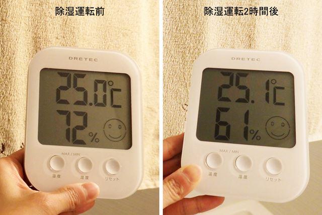 運転開始時72%だった湿度は約1時間後69%まで低下し、2時間後には61%となった