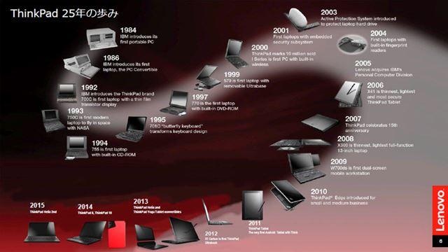 ThinkPadの歴史
